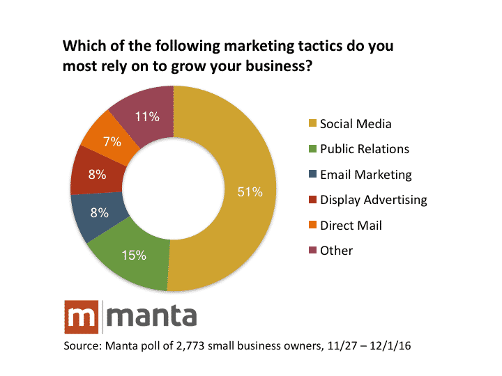 120116_Poll_Small-Business-Owners-Rely-On-Social-Media-Marketing-3